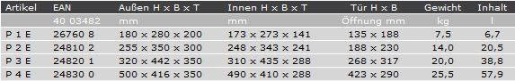 Burgwaechter_P2E_Tabelle.jpg